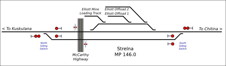 strelna-trackdiagram